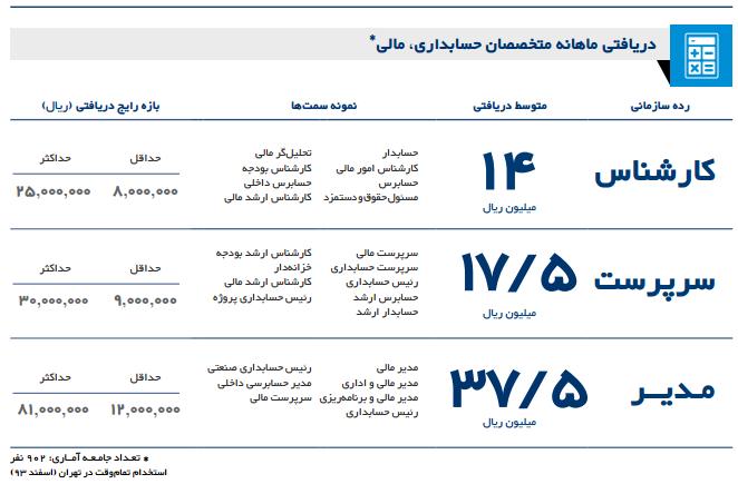 درآمد حسابداران در ايران