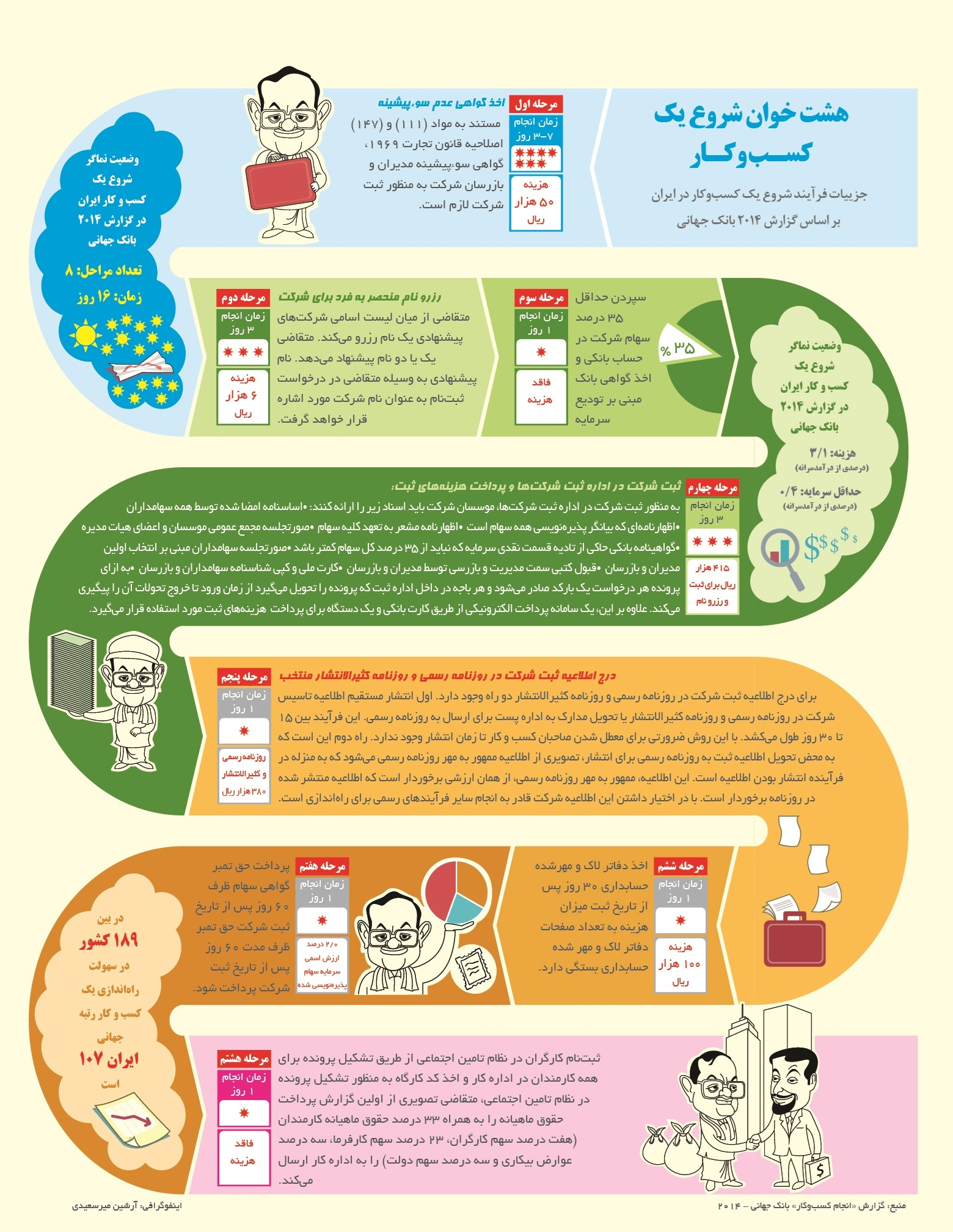 مراحل شروع کسب و کار در ایران