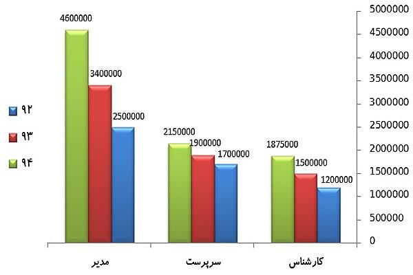 حقوق مهندس عمران