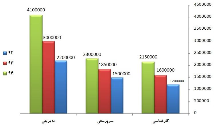 درآمد مهندس صنایع