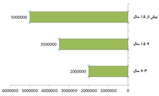 متوسط درآمد ماهیانه مدیر مالی بر اساس سابقه کار